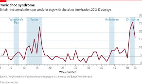 At Easter Beware Chocolate Scoffing Dogs Daily Chart