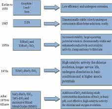 Flow Chart Of Development Of Dsa And Dsa Type Metal Oxide