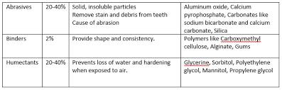 Toothpaste Abrasiveness Chart Relative Dentin Abrasivity Rda Toothpaste Levels Bauer Smiles