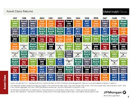 Asset Class Returns Vs A Balanced Portfolio Atlanta