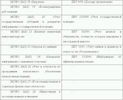 Ознакомление с международными стандартами финансовой отчетности  Перечень действующих МСФО и их аналогов в