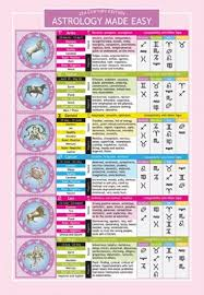 Easy Numerology Chart Astrology Made Easy Two Sided Color Informational Chart