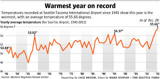 Seattle Temperature Chart Finally Drenched December Expected To Get A Day Without
