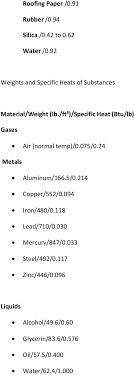 Hvac Formulas Cfm Btu Hr 1 08 X Temperature