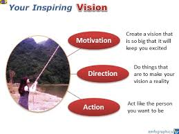 What Is Your Personal Mission Life Vision Why And How To Develop A Personal Vision