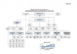 Us Treasury Org Chart Organizational Structure And General Functions Overseas