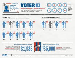 The infographic Voter Civil Facts Suppression About American BfHxpqBr