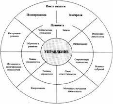 Основные понятия теории управления