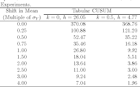 Table 1 From A Distribution Free Tabular Cusum Chart For