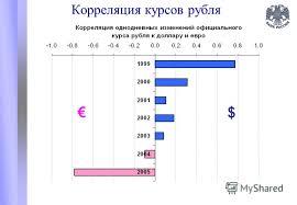 Презентация на тему Динамика внутреннего валютного рынка и  7 Корреляция курсов рубля