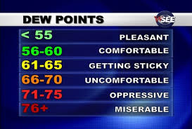 Dew Point Feels Like Chart Dew Point Comfort Scale