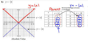 Transformations of Reflections about the x and y axis - YouTube