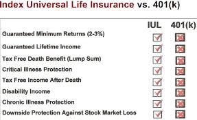 Iul Facts Indexed Universal Life Iul