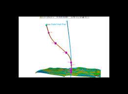 Plan Program Design Plot To Follow Petrel Trajectory Planning