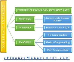 Overdraft Interest Calculation Methods Daily Balance