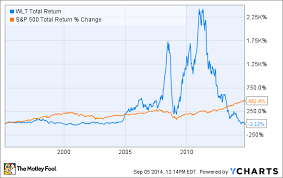 Why Walter Energy Inc Has Crashed 69 In 2014 The Motley