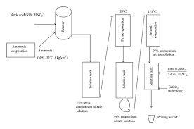 Process Diagram For Ammonium Nitrate Production Download