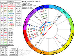 April 2018 New Moon In Aries The Low Down On The Far