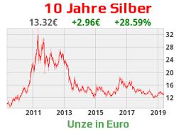 Silberpreis Chart Historisch 2019