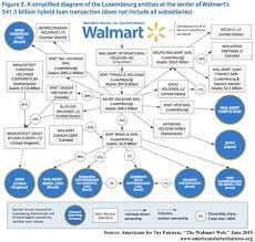 Responsibility Chart Walmart Walmart Sourcewatch