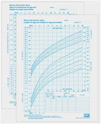 Boy Growth Chart Birth To 36 Month Average Height Weight Online Charts Collection