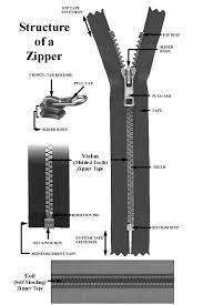 zipper slider repairs helpful colin seattle fabrics