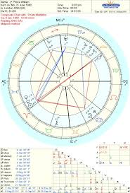 William And Kate Composite Chart Realastrologers