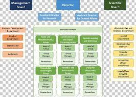 Bearing Chart Download Skf Organizational Chart Management Board Of Directors Png