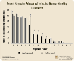Magnesium Bioavailability Chart Variability Among Magnesium Products Grassrootshealth