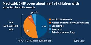 caid s role for children with special health care needs a look at eligibility services and spending the henry j kaiser family foundation