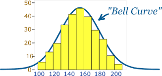 How To Read A Bell Curve Chart Normal Distribution