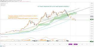 View live bitcoin sv / tether usd chart to track latest price changes. Btc Usd 43k Is Confirmed By 6 Factors For Bitstamp Btcusd By Helical Trades Tradingview