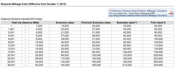 Emirates Airlines Award Chart Emirates First Class Award Fifth Freedom Bangkok To Hong