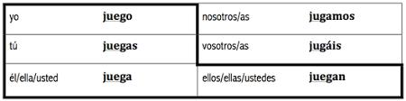Studying For The Chapter 3 Grammar 2 Quiz Hamilton Spanish