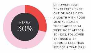 Health In Hawaii Good News But Not For Everyone Hawaii