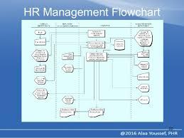 Hr Payroll Process Flow Chart Payroll Process Payroll Process Flowchart