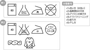 洗濯表示平成28年11月30日まで 消費者庁