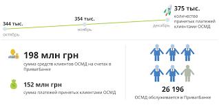 Услуги для объединений совладельцев многоквартирных домов ОСМД