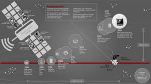 """Cosmic Timeline"""" Infographic Template For Your Company History And C…"""