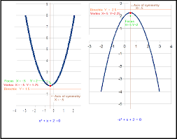 a parabola is the locus of points equidistant from a point called the focus and a line called the directrix