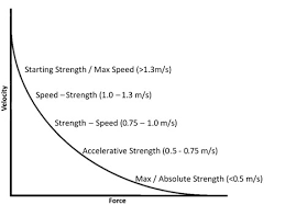 Volleyball Shot Chart An Applied Approach To Using The Force Velocity Curve In
