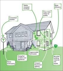 environmentally friendly house design elegant house plans for energy efficient homes efficient floor plans best of
