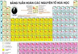 Vietnamese Periodic Tables of the elements