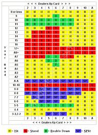 3 To 2 Blackjack Payout Chart Abiding Black Jack Strategy Chart Blackjack 3 To 2 Payout