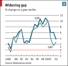 Gnp Chart By Country Measure For Measure The Economist