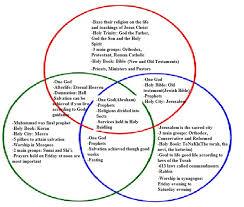 Similarities Between Islam And Christianity Venn Diagram 20 Elegant Christianity Vs Judaism Venn Diagram