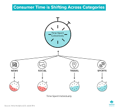 Consumer Behavior Chart Trends Report Consumer Behavior In 2018 3 Things To Watch