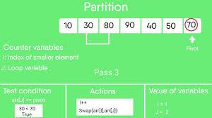 Quick Sort In Design And Analysis Of Algorithms Quicksort Geeksforgeeks