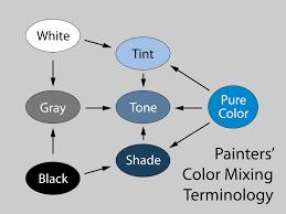 <b>Color solid</b> - Wikipedia