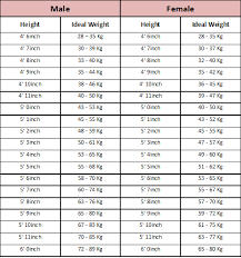 Ideal Weight Chart 2018 Ideal Body Weight Crownurride